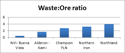 Waste: Ore ratio